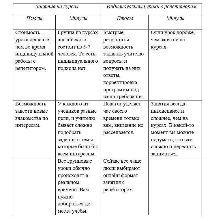 Какие методы эффективны для изучения английского языка?